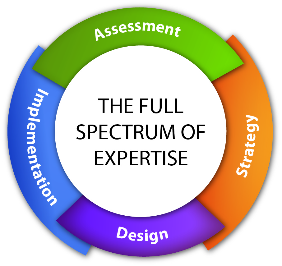 the spectrum of expertise